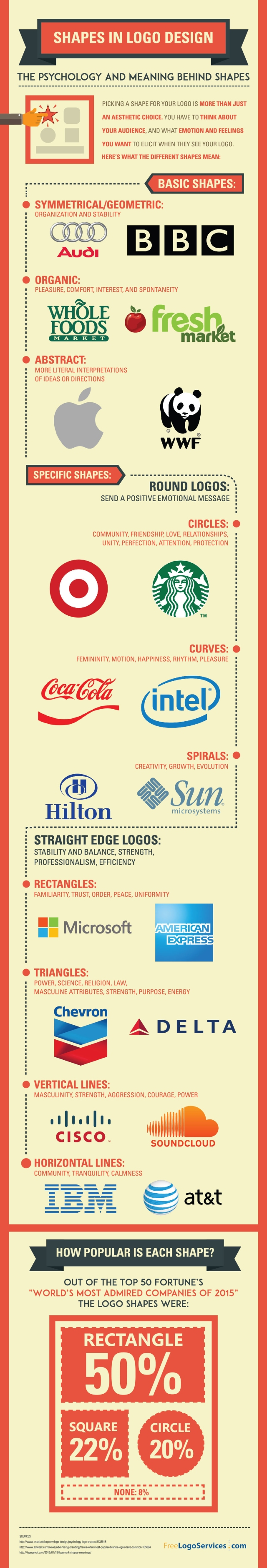 The Psychology & Meaning of Shapes in Logo Design