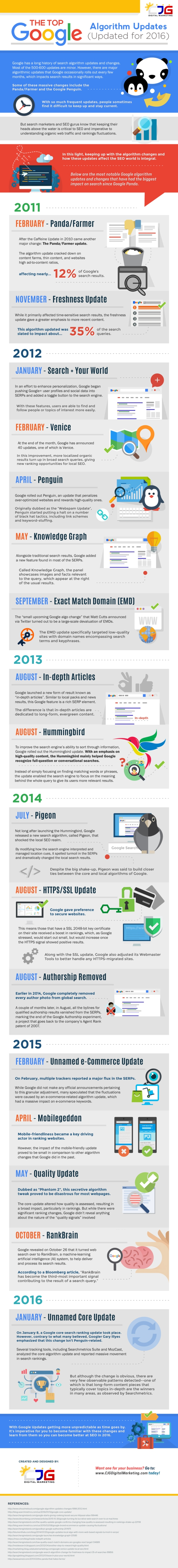 The Top Google Algorithm Updates & How They Affect Your Website