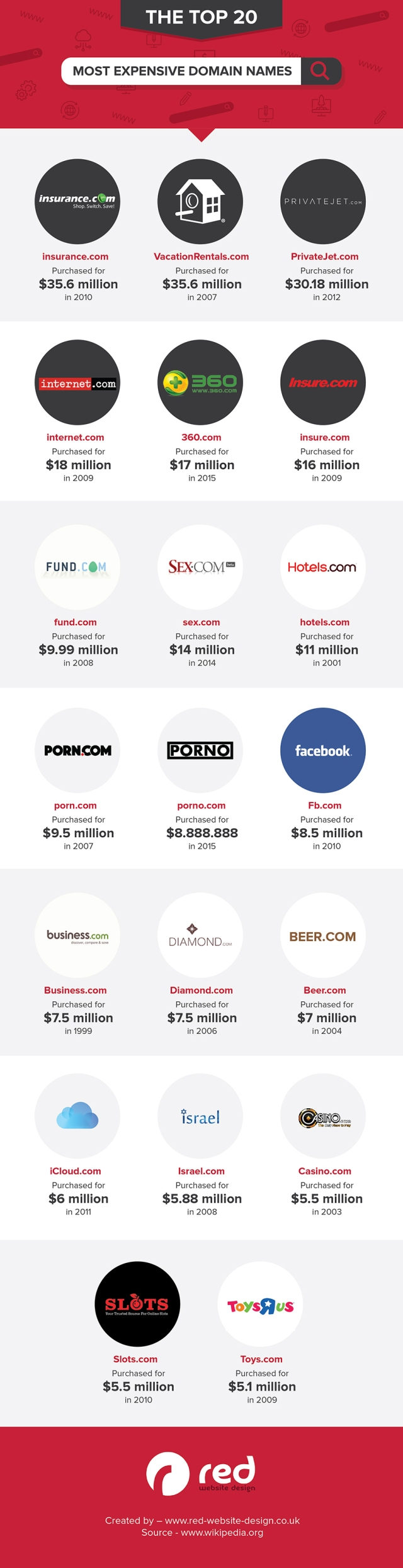 the-top-20-most-expensive-domain-names