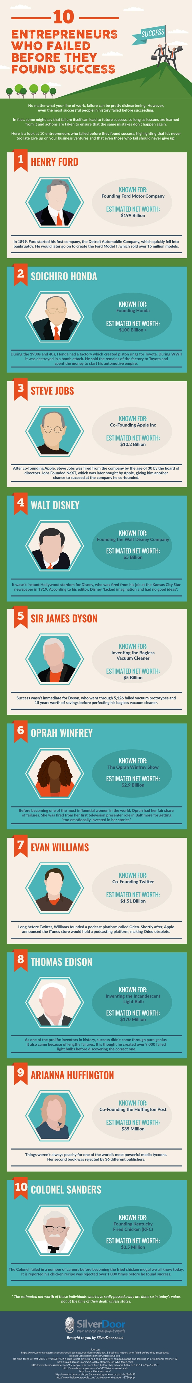 dont-give-up-10-entrepreneurs-who-failed-before-they-found-success