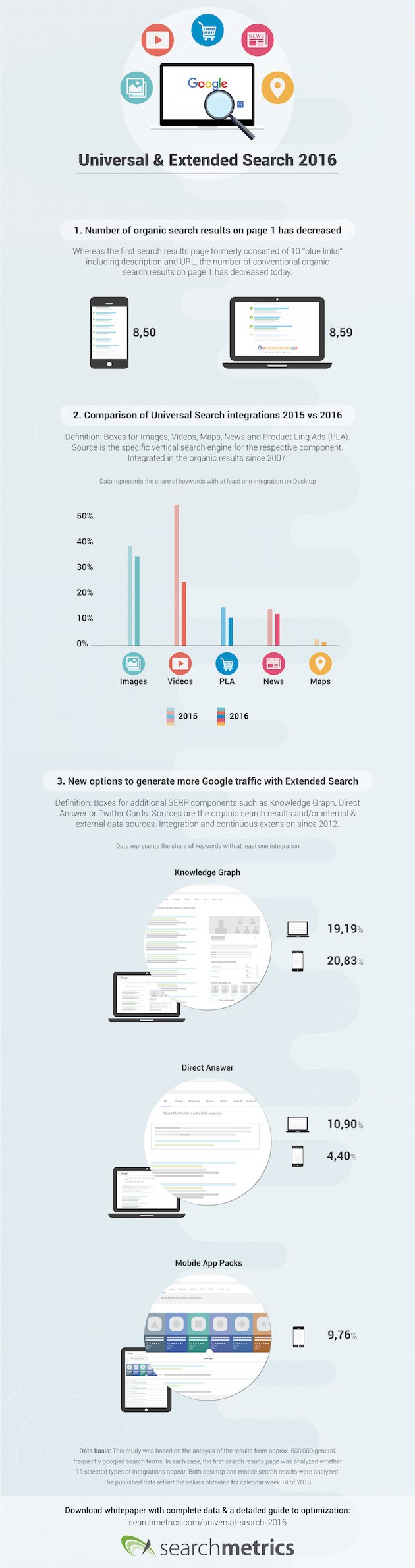 how-google-search-has-changed-in-2016-has-your-site-been-affected