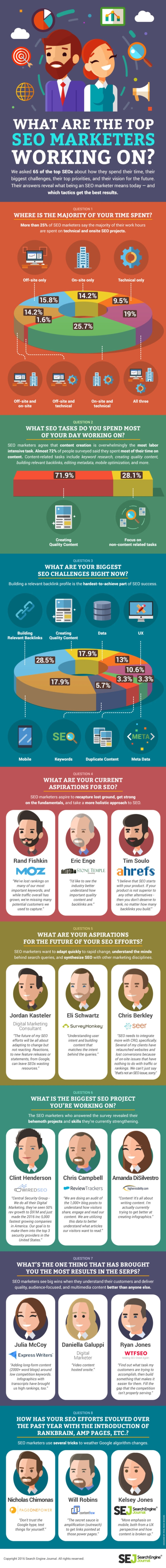 how-the-worlds-seo-experts-get-websites-on-the-first-page-of-google