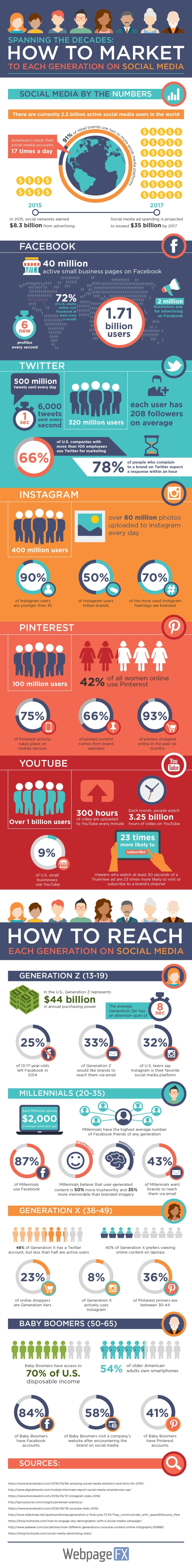 how-to-market-your-business-to-each-age-group-on-social-media