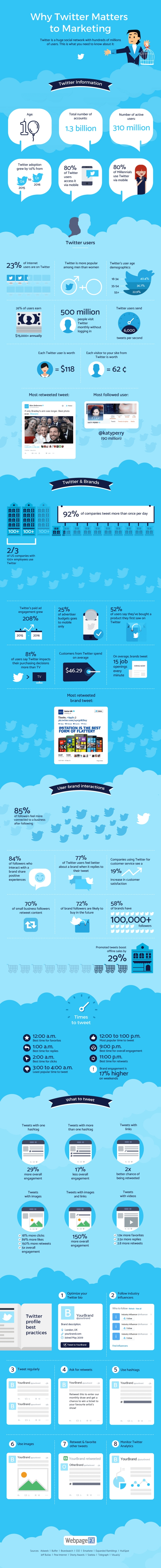 twitter-marketing-for-business-why-how-you-should-use-it