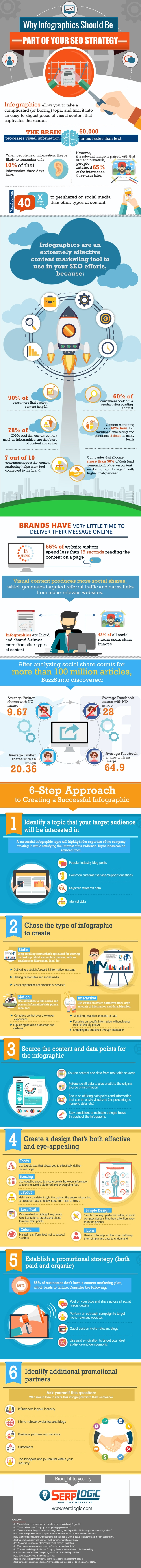 why-infographics-should-be-part-of-your-seo-strategy